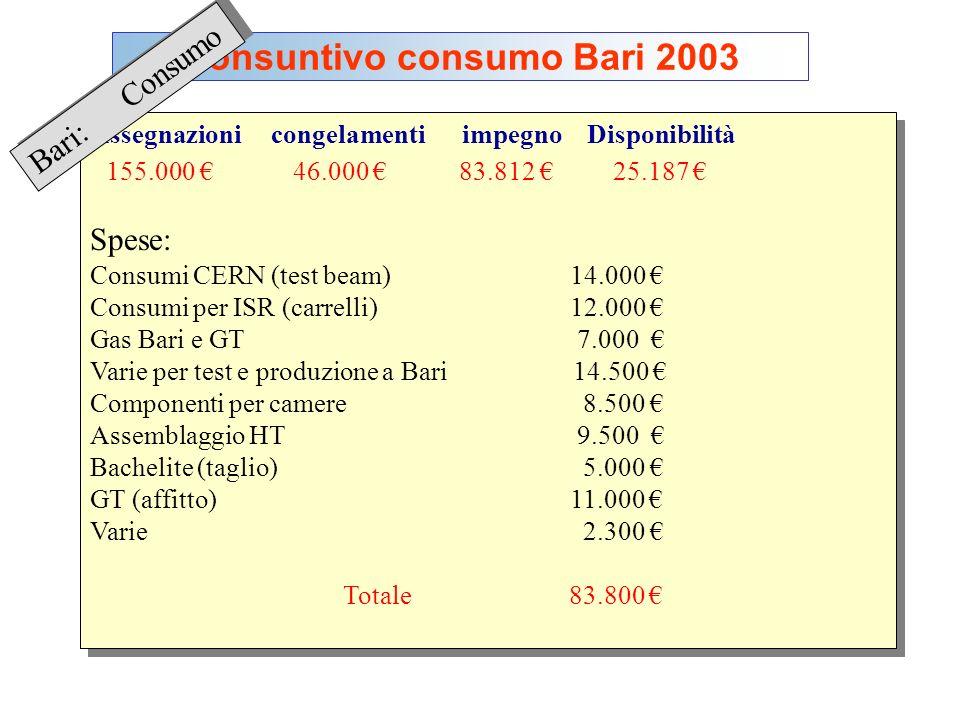 Consuntivo consumo Bari 2003 Bari: Consumo