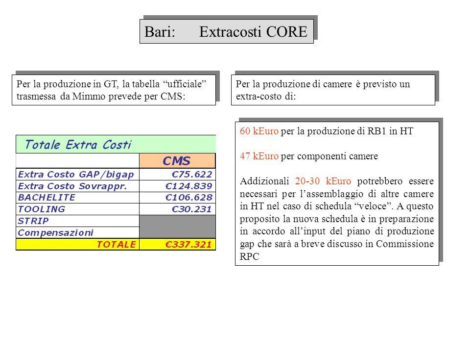 Bari: Extracosti CORE Per la produzione in GT, la tabella ufficiale trasmessa da Mimmo prevede per CMS: Per la produzione di camere è previsto un extr
