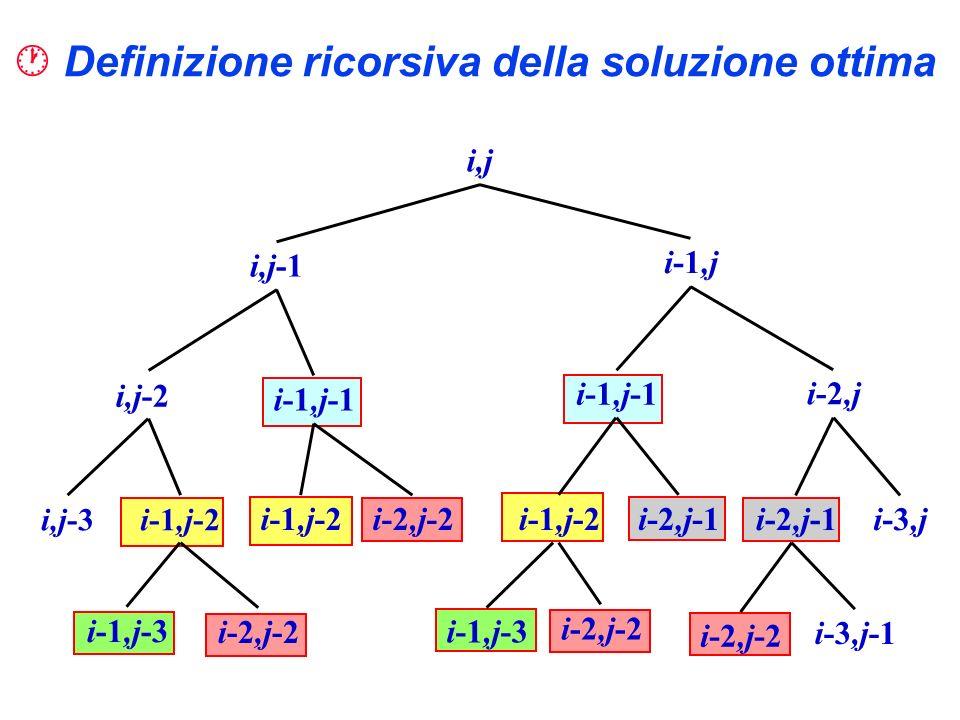 Definizione ricorsiva della soluzione ottima i,j i,j-1 i-1,j i,j-2 i-1,j-1 i-2,j i,j-3i-1,j-2 i-2,j-2 i-1,j-2i-2,j-1 i-3,j i-1,j-3 i-2,j-2 i-3,j-1 i-1