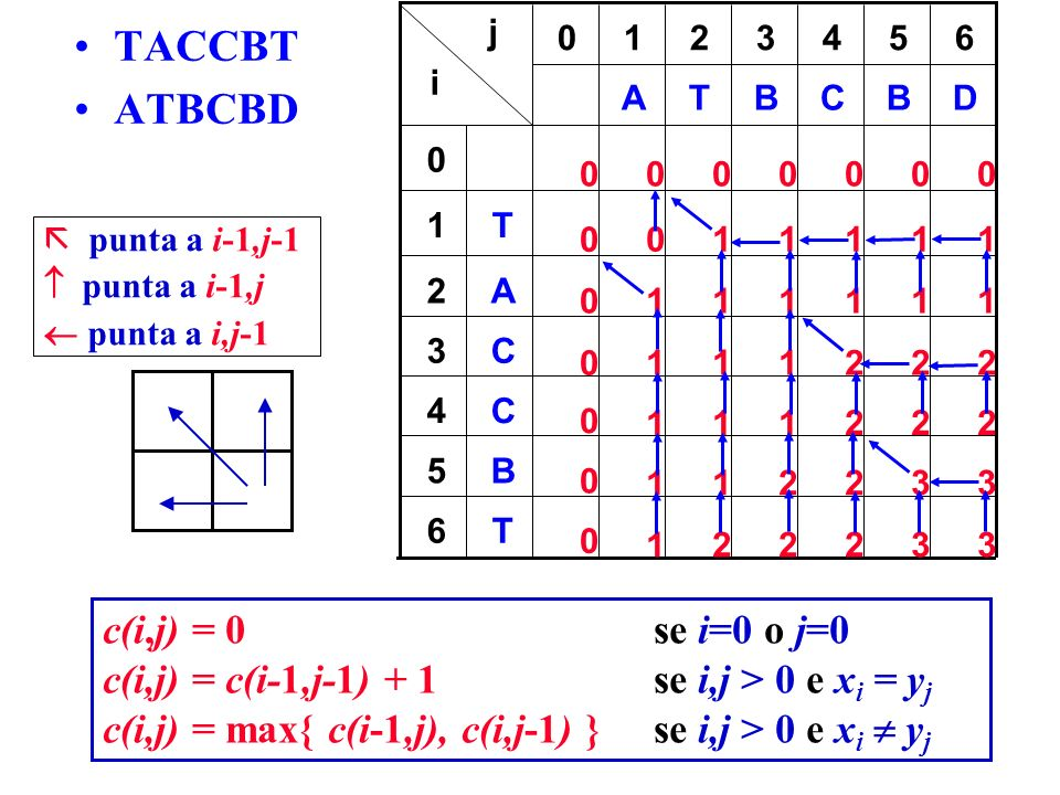 0000000 0 0 0 0 0 0 T6 B5 C4 C3 A2 T1 0 0 DBCBTA 654321 j i TACCBT ATBCBD c(i,j) = 0 se i=0 o j=0 c(i,j) = c(i-1,j-1) + 1 se i,j > 0 e x i = y j c(i,j