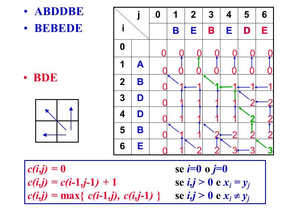 0000000 0 0 0 E6 B5 D4 D3 B2 A1 EDEBEB 654321 j i 000000 0 0 0 0 0111111 221111 221111 222211 333221 BDE BDE ABDDBE BEBEDE c(i,j) = 0 se i=0 o j=0 c(i