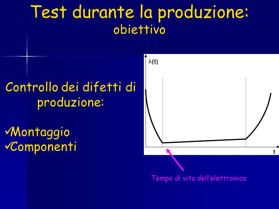 Test durante la produzione: obiettivo (t) t Tempo di vita dellelettronica Controllo dei difetti di produzione: Montaggio Componenti