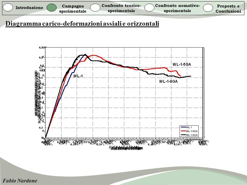 Introduzione Campagna sperimentale Confronto teorico- sperimentale Confronto nomativo- sperimentale Proposte e Conclusioni Fabio Nardone Diagramma car