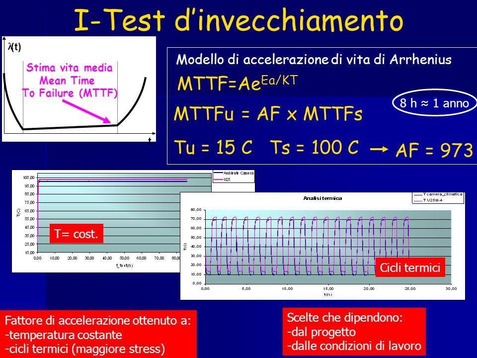 I-Test dinvecchiamento (t) t Stima vita media Mean Time To Failure (MTTF) MTTF=Ae Ea/KT MTTFu = AF x MTTFs Tu = 15 C Ts = 100 C AF = 973 Modello di ac