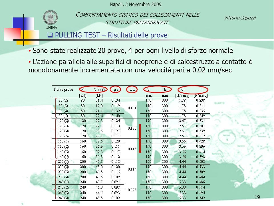 PULLING TEST – Risultati delle prove 19 Sono state realizzate 20 prove, 4 per ogni livello di sforzo normale Lazione parallela alle superfici di neopr
