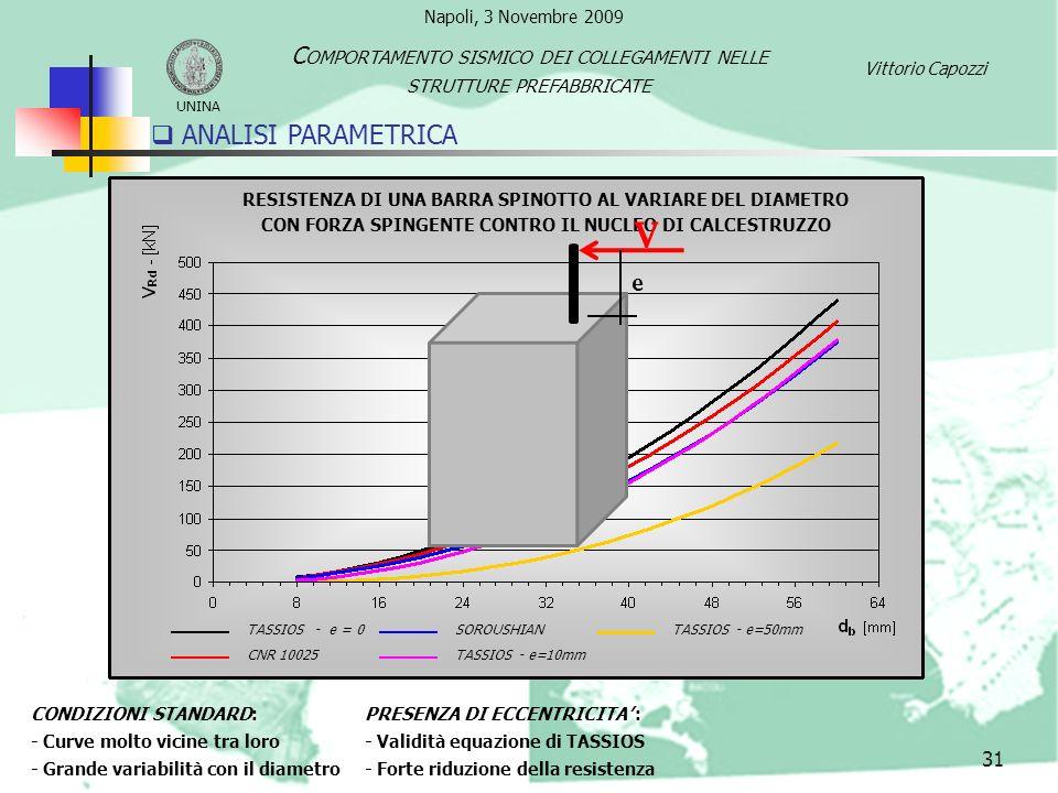 32 ANALISI PARAMETRICA CONDIZIONI STANDARD: - Curve molto vicine tra loro - Grande variabilità con il diametro PRESENZA DI ECCENTRICITA : - Validità equazione di TASSIOS - Forte riduzione della resistenza CARICO CICLICO : - Validità equazione di Tassios - Dimezzamento della resistenza TASSIOS - e = 0 CNR 10025 SOROUSHIAN TASSIOS - e=10mm TASSIOS - e=50mm TASSIOS – Carico ciclico RESISTENZA DI UNA BARRA SPINOTTO AL VARIARE DEL DIAMETRO CON FORZA SPINGENTE CONTRO IL NUCLEO DI CALCESTRUZZO UNINA C OMPORTAMENTO SISMICO DEI COLLEGAMENTI NELLE STRUTTURE PREFABBRICATE Vittorio Capozzi Napoli, 3 Novembre 2009