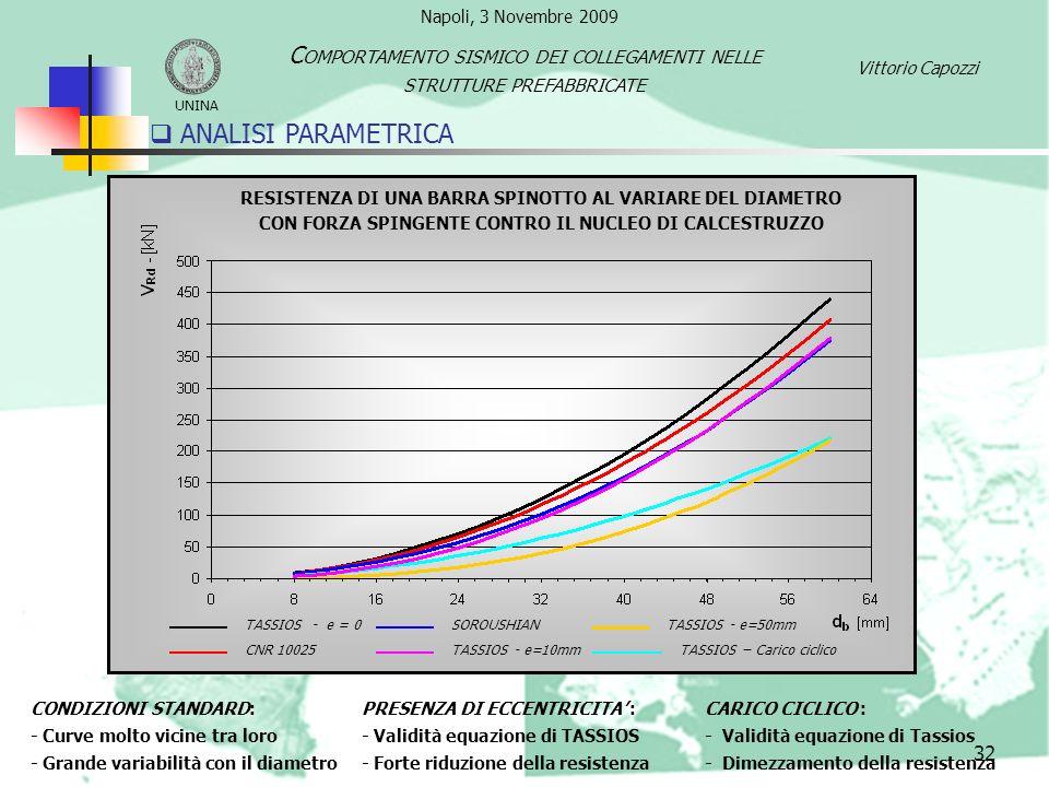 32 ANALISI PARAMETRICA CONDIZIONI STANDARD: - Curve molto vicine tra loro - Grande variabilità con il diametro PRESENZA DI ECCENTRICITA : - Validità e