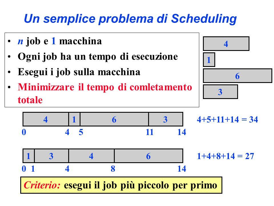 Un semplice problema di Scheduling 0 1436 14814 1 4 3 6 1436 0541114 Criterio: esegui il job più piccolo per primo 4+5+11+14 = 34 1+4+8+14 = 27 n job