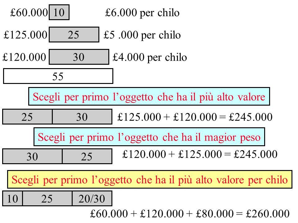 30 10 25 £125.000 £60.000 £120.000 30 25 £6.000 per chilo £5.000 per chilo £4.000 per chilo 10 25 30 25 20/30 £125.000 + £120.000 = £245.000 55 £120.0