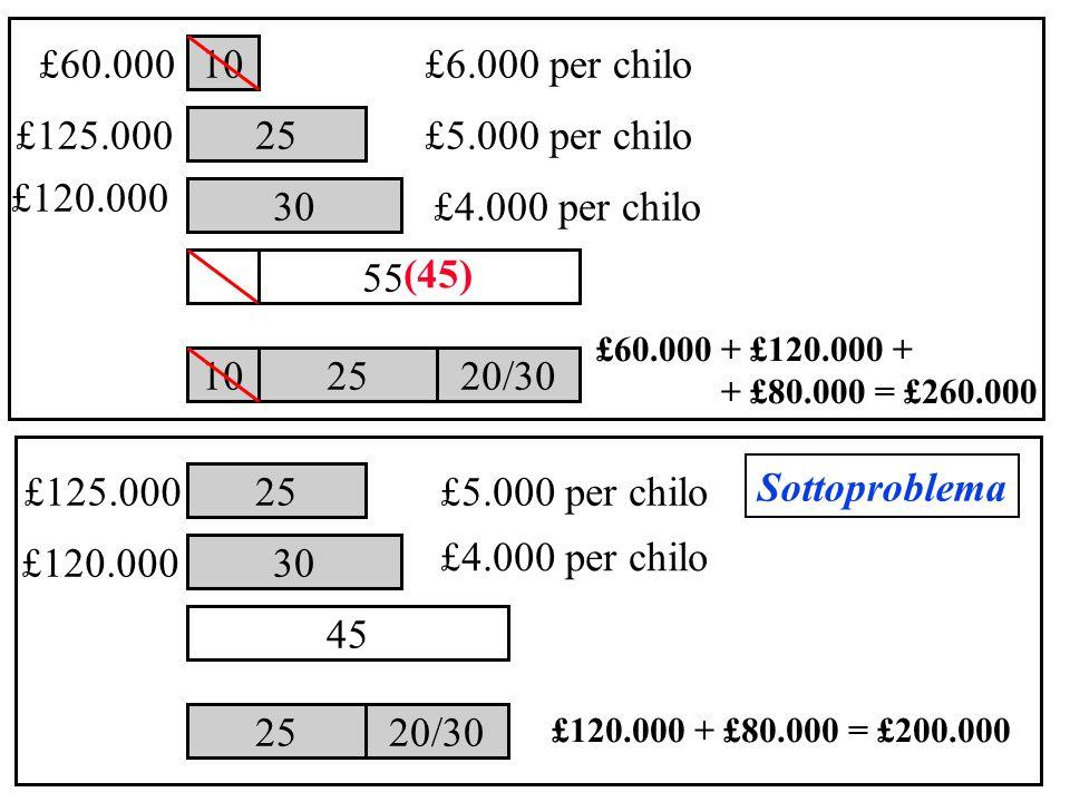30 10 25 £6.000 per chilo £5.000 per chilo £4.000 per chilo 10 25 20/30 55 £60.000 + £120.000 + + £80.000 = £260.000 £125.000 £60.000 £120.000 25 20/3
