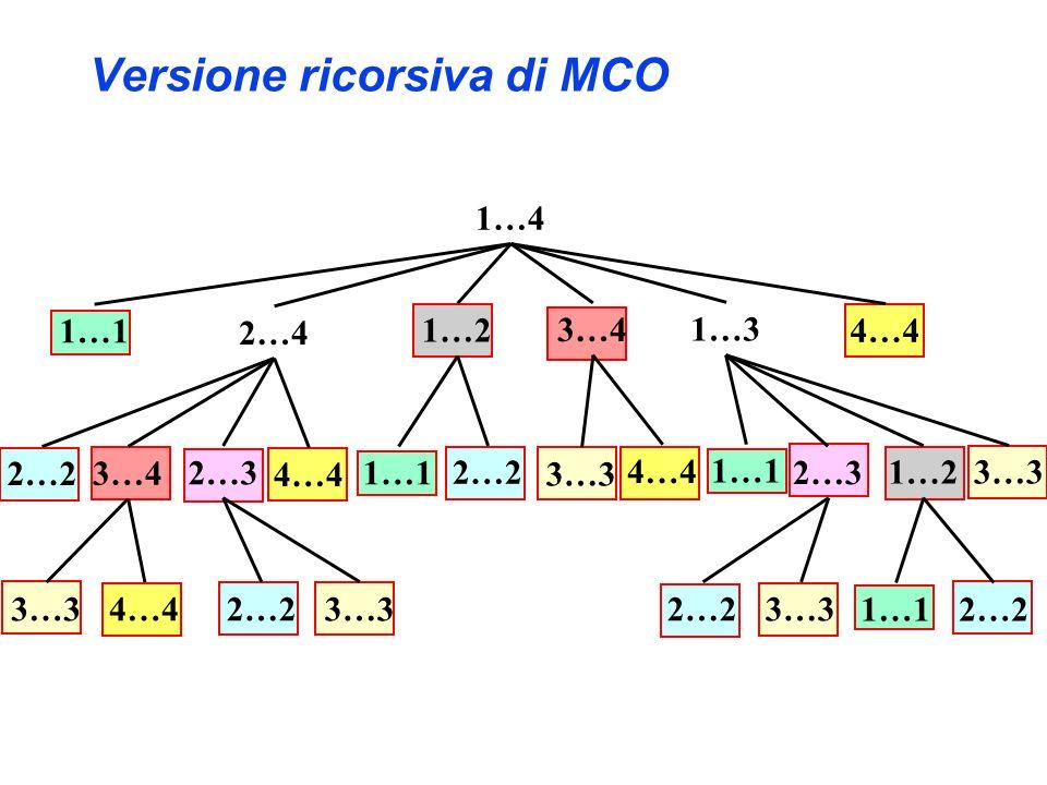 Versione ricorsiva di MCO 1…4 1…1 2…4 1…2 3…4 1…3 4…4 1…1 2…2 3…4 2…3 4…4 3…3 4…4 1…1 2…3 1…2 3…3 4…42…23…32…23…3 1…12…2