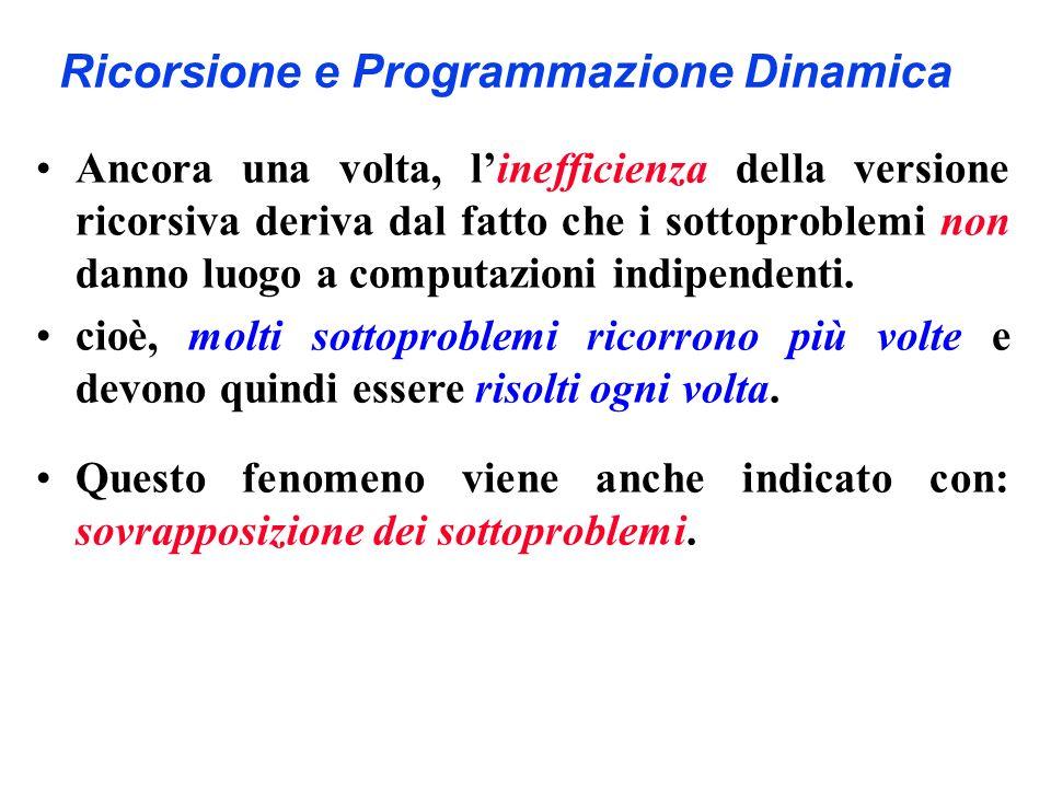 Ricorsione e Programmazione Dinamica Ancora una volta, linefficienza della versione ricorsiva deriva dal fatto che i sottoproblemi non danno luogo a c