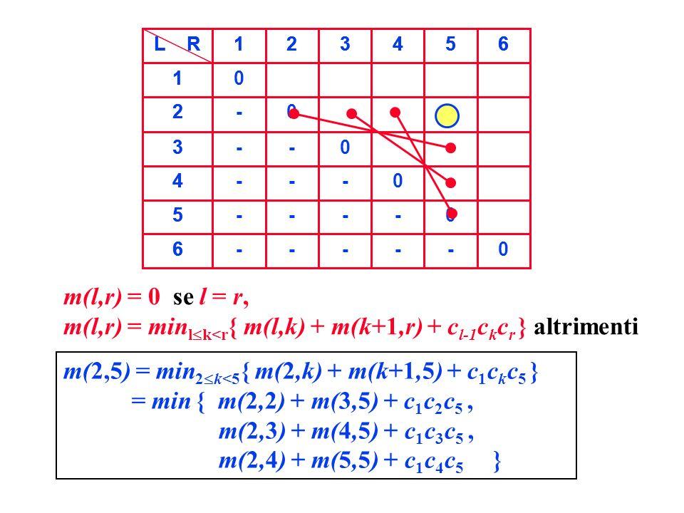 6 5 4 3 2 1 654321L R -----6 ----5 ---4 --3 -2 1 654321 m(l,r) = 0 se l = r, m(l,r) = min l k<r { m(l,k) + m(k+1,r) + c l-1 c k c r } altrimenti 06 05