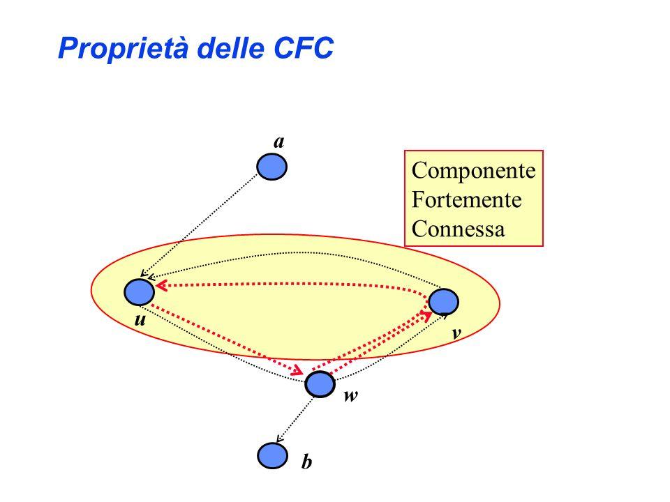 Proprietà delle CFC a v u Componente Fortemente Connessa w b