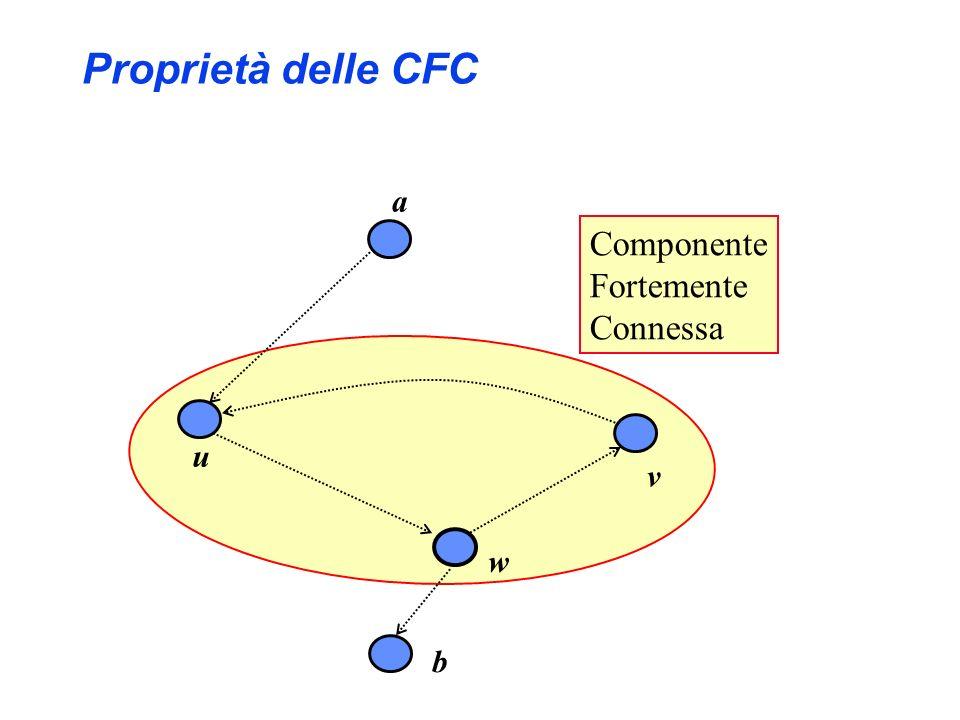 Proprietà delle CFC w v u Componente Fortemente Connessa a b
