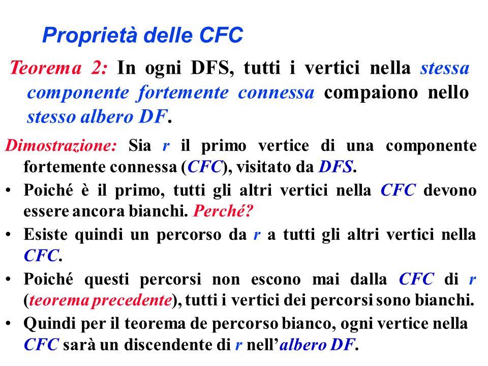 Proprietà delle CFC Teorema 2: In ogni DFS, tutti i vertici nella stessa componente fortemente connessa compaiono nello stesso albero DF. Dimostrazion