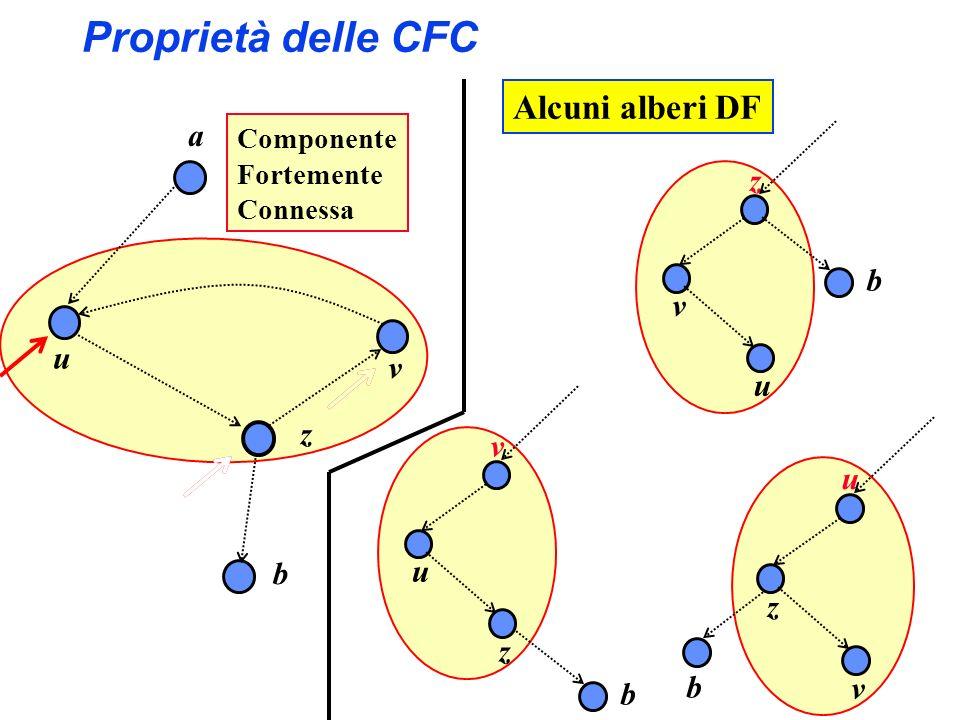 Proprietà delle CFC a z v u Componente Fortemente Connessa b Alcuni alberi DF z v u b v u z b u z v b