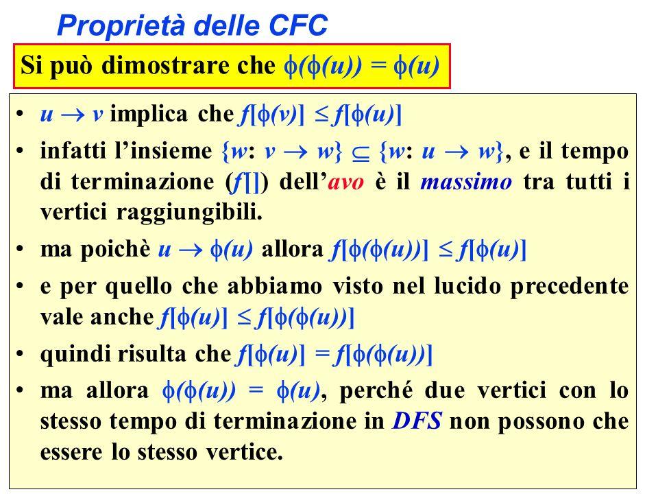 Proprietà delle CFC Si può dimostrare che ( (u)) = (u) u v implica che f[ (v)] f[ (u)] infatti linsieme {w: v w} {w: u w}, e il tempo di terminazione