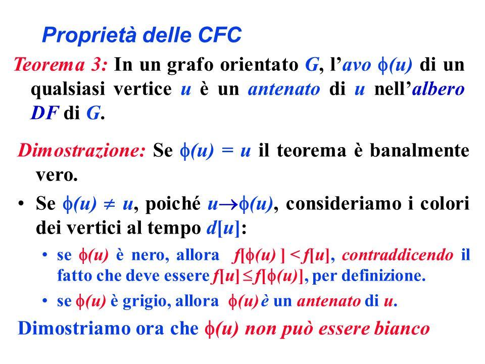 Proprietà delle CFC Dimostrazione: Se (u) = u il teorema è banalmente vero. Se (u) u, poiché u (u), consideriamo i colori dei vertici al tempo d[u]: s