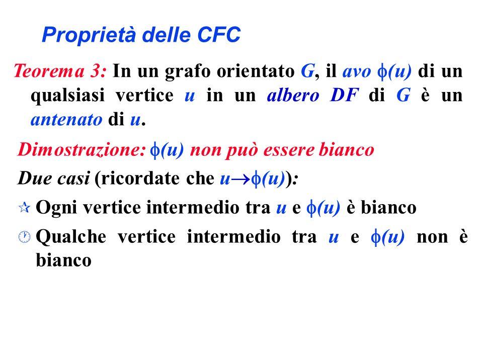 Proprietà delle CFC Dimostrazione: (u) non può essere bianco Due casi (ricordate che u (u)): ¶ Ogni vertice intermedio tra u e (u) è bianco · Qualche