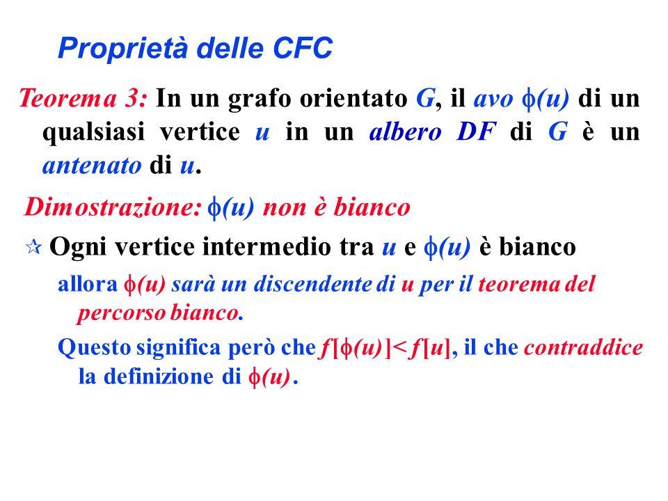 Proprietà delle CFC Dimostrazione: (u) non è bianco ¶ Ogni vertice intermedio tra u e (u) è bianco allora (u) sarà un discendente di u per il teorema