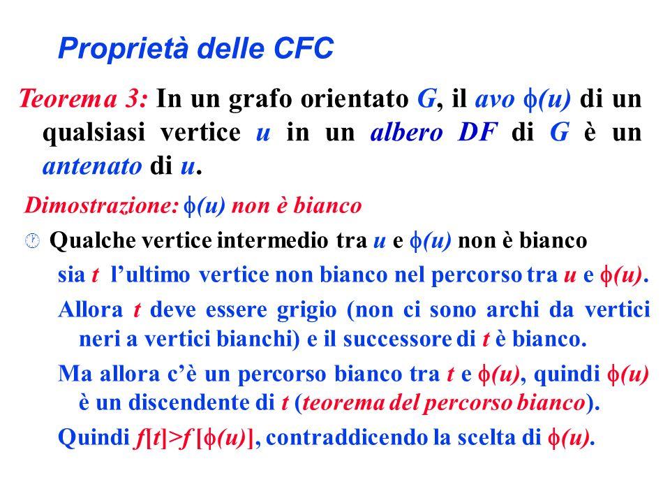 Proprietà delle CFC Dimostrazione: (u) non è bianco · Qualche vertice intermedio tra u e (u) non è bianco sia t lultimo vertice non bianco nel percors