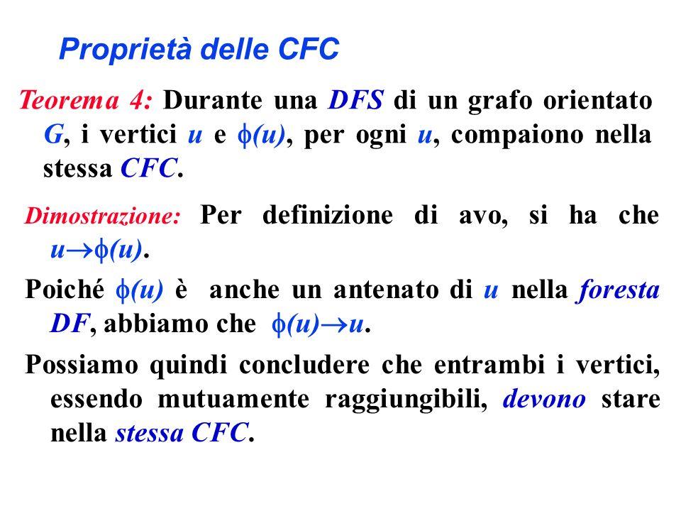 Proprietà delle CFC Dimostrazione: Per definizione di avo, si ha che u (u). Poiché (u) è anche un antenato di u nella foresta DF, abbiamo che (u) u. P