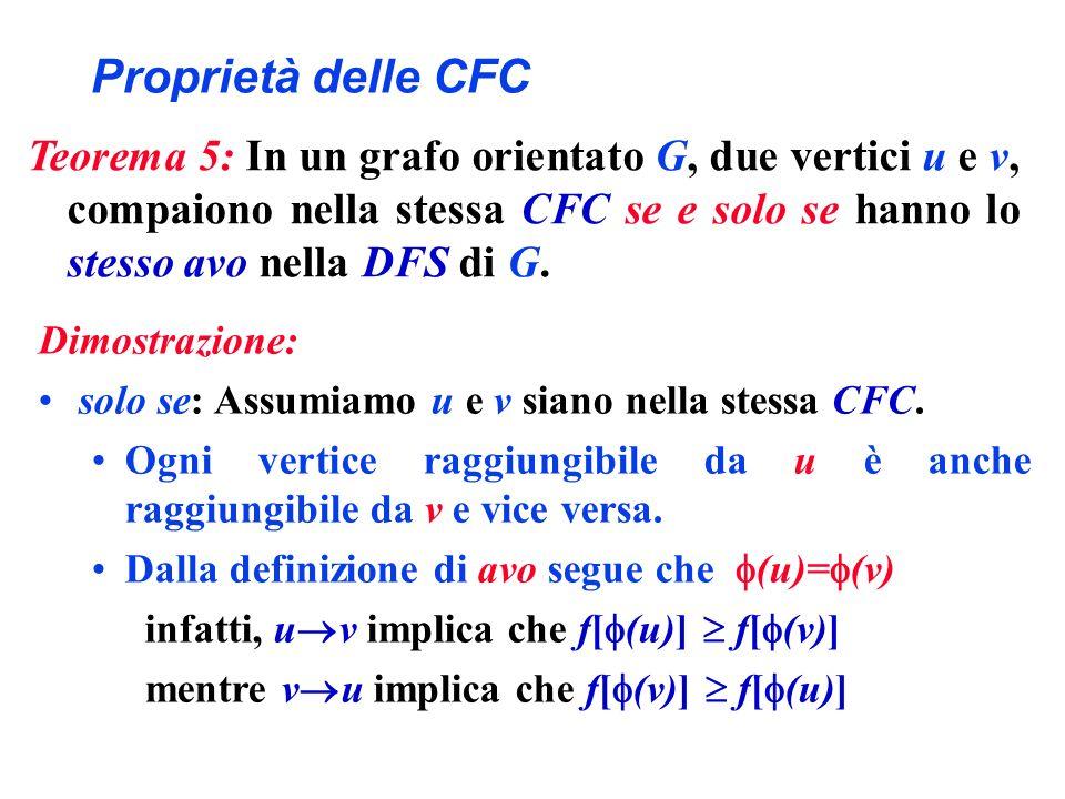 Proprietà delle CFC Dimostrazione: solo se: Assumiamo u e v siano nella stessa CFC. Ogni vertice raggiungibile da u è anche raggiungibile da v e vice