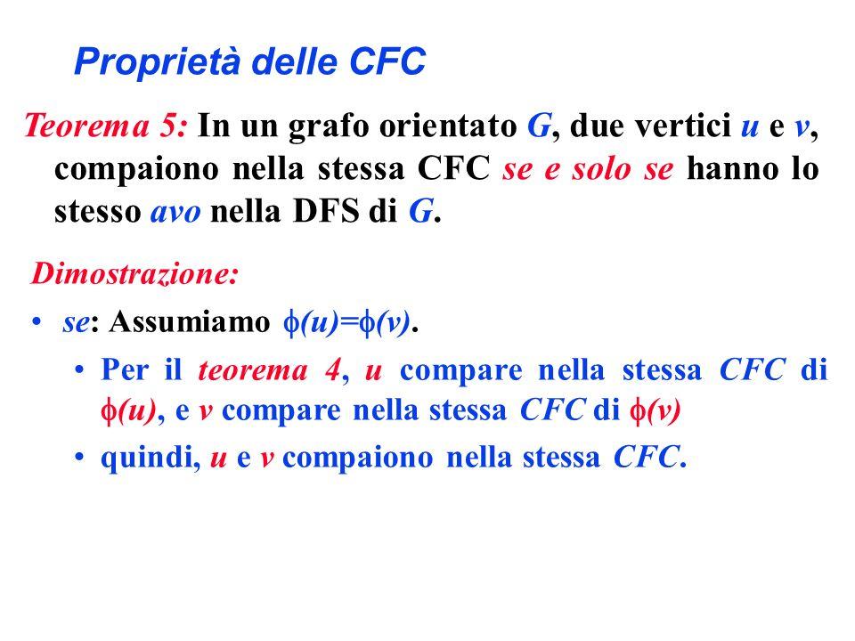 Proprietà delle CFC Dimostrazione: se: Assumiamo (u)= (v). Per il teorema 4, u compare nella stessa CFC di (u), e v compare nella stessa CFC di (v) qu