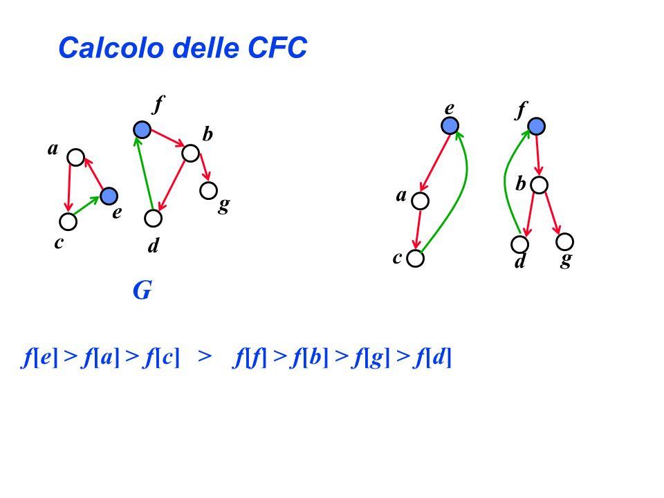Calcolo delle CFC f[e] > f[a] > f[c] > f[f] > f[b] > f[g] > f[d] a b c d e f g c a e d b g f G