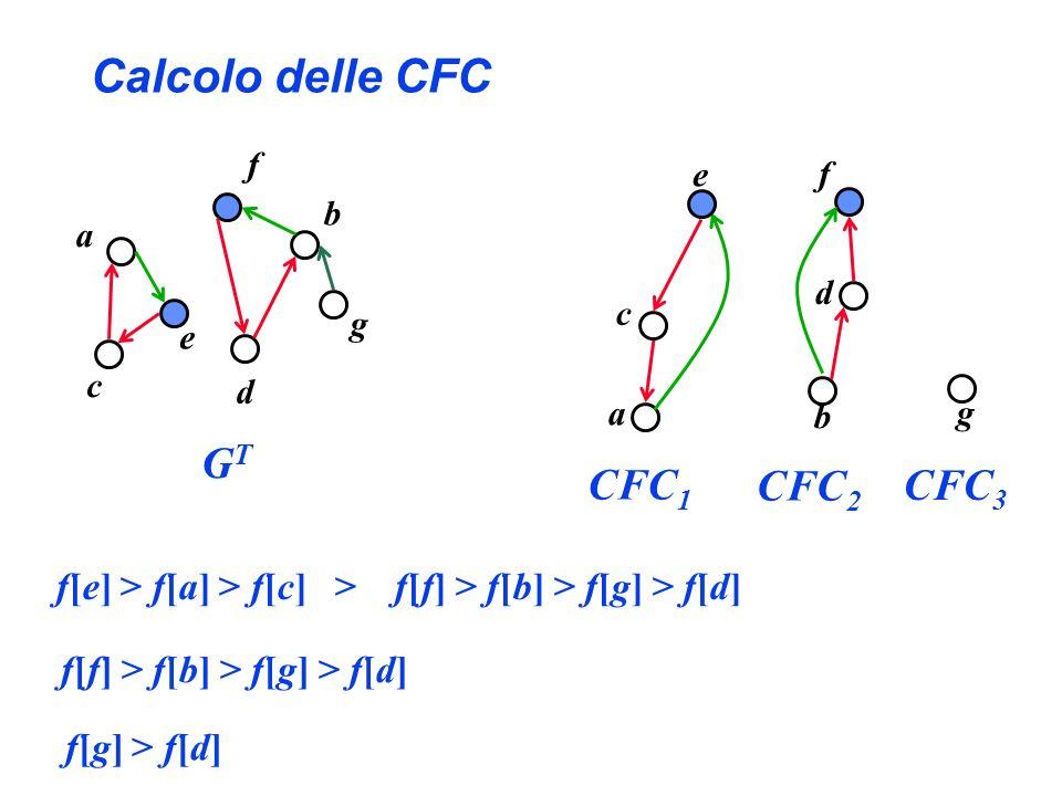 Calcolo delle CFC a b c d e f g f[e] > f[a] > f[c] > f[f] > f[b] > f[g] > f[d] GTGT a c e CFC 1 f[f] > f[b] > f[g] > f[d] g CFC 3 b d f CFC 2 f[g] > f
