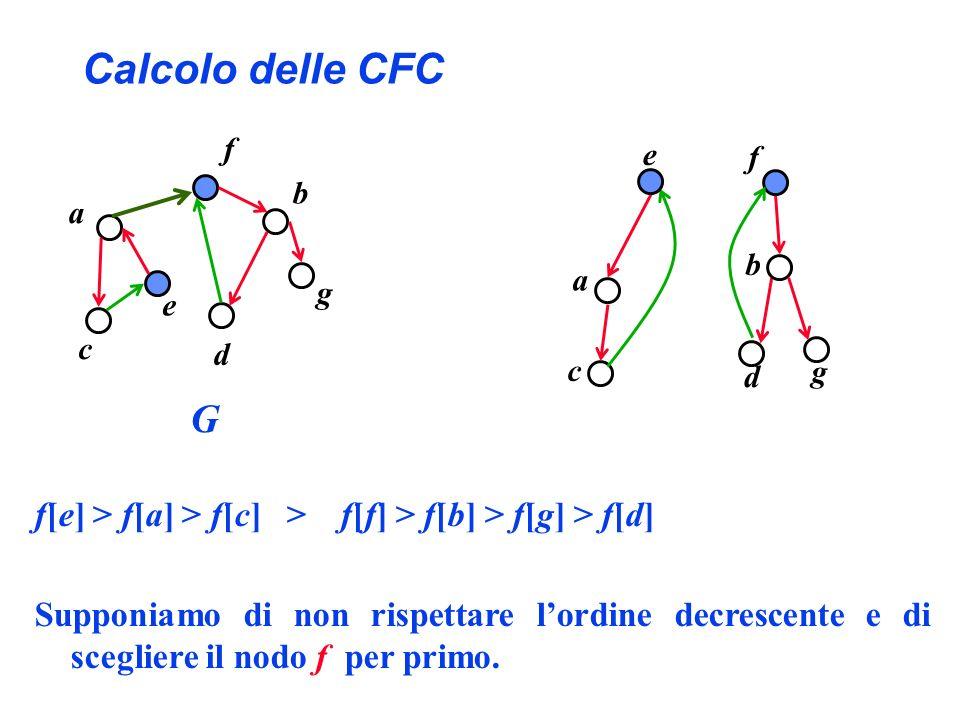 Calcolo delle CFC f[e] > f[a] > f[c] > f[f] > f[b] > f[g] > f[d] Supponiamo di non rispettare lordine decrescente e di scegliere il nodo f per primo.