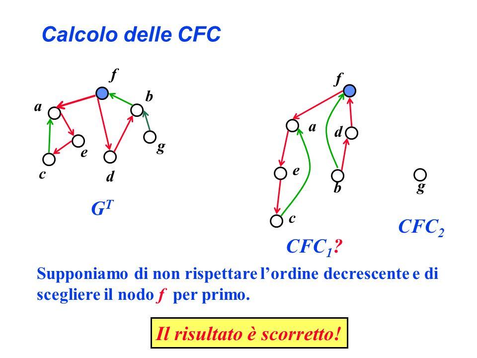 Calcolo delle CFC a b d f g CFC 2 Supponiamo di non rispettare lordine decrescente e di scegliere il nodo f per primo. a b c d e f g GTGT CFC 1 ? e c