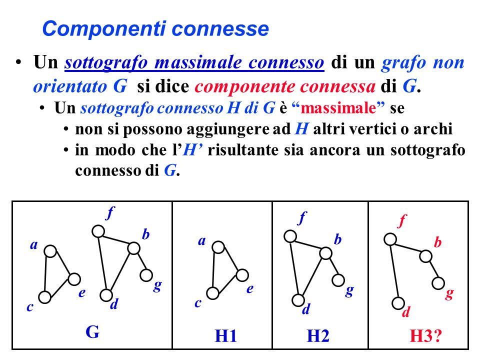 Componenti connesse a b c d e G f g a c e H1 b d f g H3? b d f g H2 Un sottografo massimale connesso di un grafo non orientato G si dice componente co