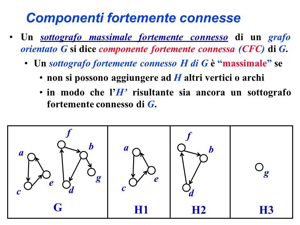 Componenti fortemente connesse a b c d e G f g a c e H1 b d f H2 Un sottografo massimale fortemente connesso di un grafo orientato G si dice component