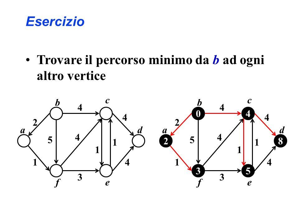 Esercizio Trovare il percorso minimo da b ad ogni altro vertice c 4 2 14 3 4 4 ef d b a 5 1 1 04 2 35 8 c 4 2 14 3 4 4 ef d b a 5 1 1