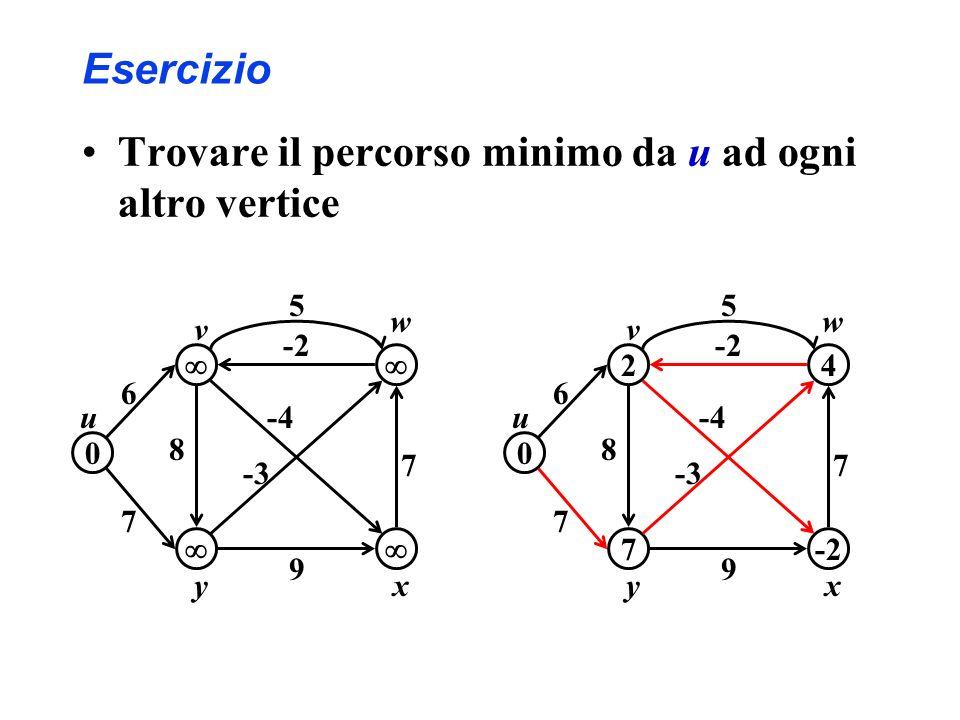 Trovare il percorso minimo da u ad ogni altro vertice Esercizio 0 w 6 7 9 5 -4 xy v u 8 7 -2 -3 24 0 7-2 w 6 7 9 5 -4 xy v u 8 7 -2 -3