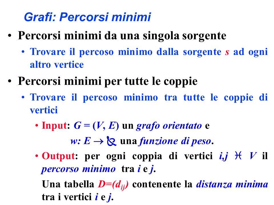 Grafi: Percorsi minimi Percorsi minimi da una singola sorgente Trovare il percoso minimo dalla sorgente s ad ogni altro vertice Percorsi minimi per tu