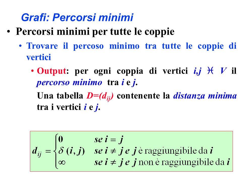 Grafi: Percorsi minimi Percorsi minimi per tutte le coppie Trovare il percoso minimo tra tutte le coppie di vertici Output: per ogni coppia di vertici
