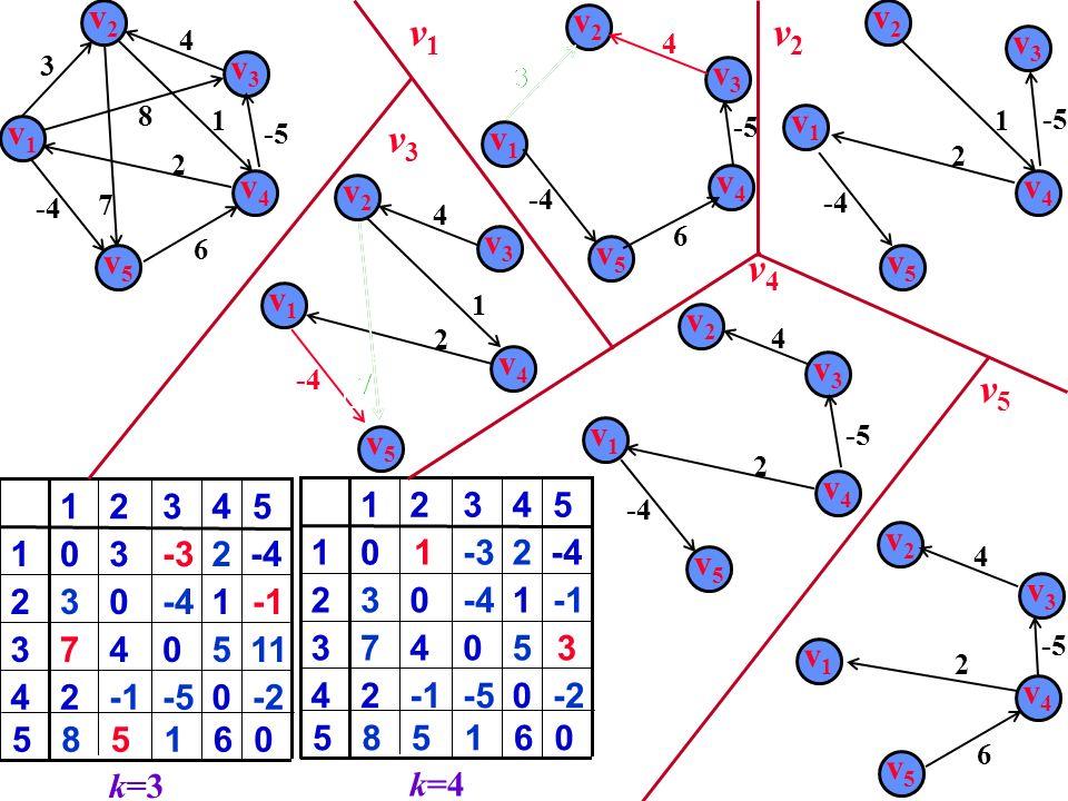 v1v1 v2v2 v3v3 v4v4 v5v5 2 4 6 -5 8 3 7 1 v1v1 v2v2 v3v3 v5v5 v4v4 v1v1 v3v3 v4v4 2 v2v2 v5v5 -4 4 0-524 50473 1-4032 2-3301 4321 k=3 -2 11 -4 5 61585