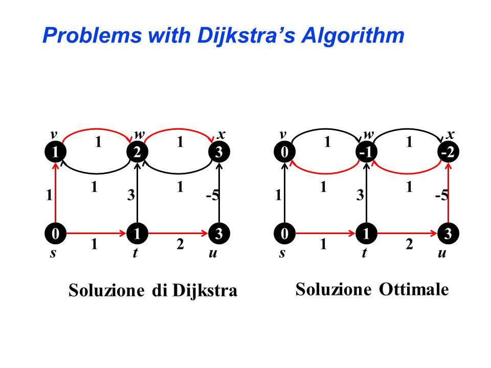 u 1 1 vwx ts 0 0 1 -2 3 3-5 2 11 11 u 1 1 vwx ts 0 12 1 3 3 3 2 11 11 Soluzione di Dijkstra Soluzione Ottimale Problems with Dijkstras Algorithm