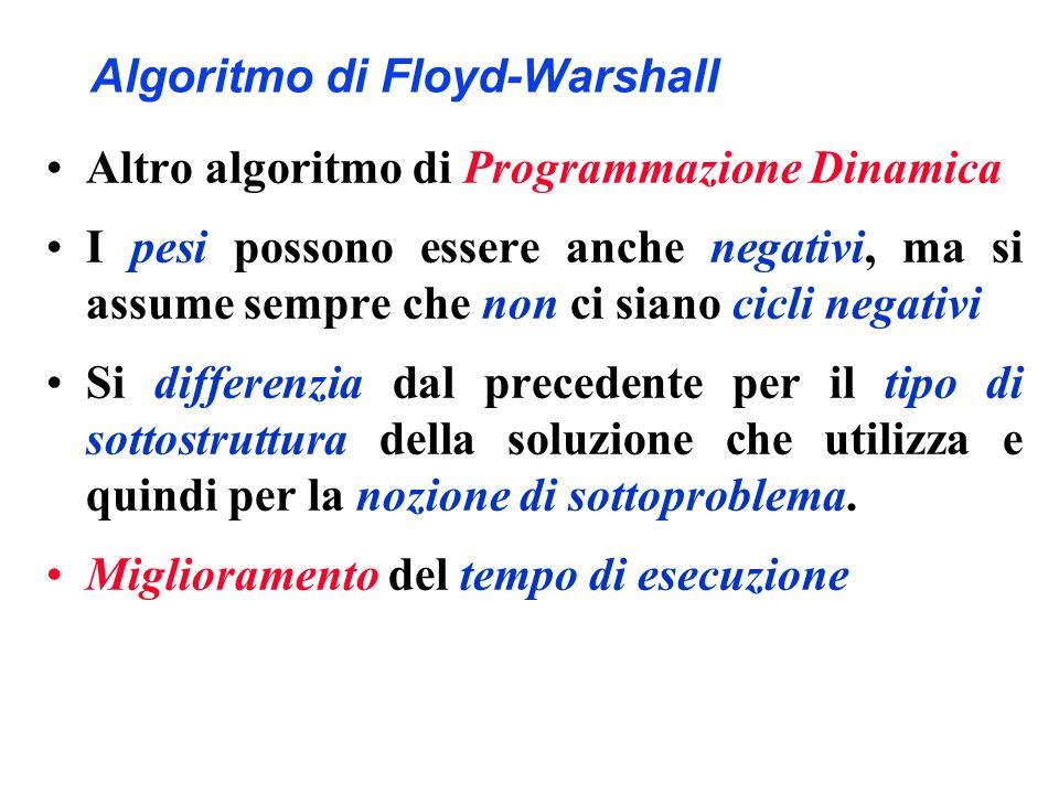 Algoritmo di Floyd-Warshall Altro algoritmo di Programmazione Dinamica I pesi possono essere anche negativi, ma si assume sempre che non ci siano cicl