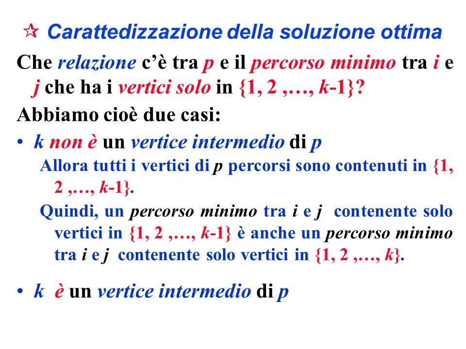 Carattedizzazione della soluzione ottima Che relazione cè tra p e il percorso minimo tra i e j che ha i vertici solo in {1, 2,…, k-1}? Abbiamo cioè du