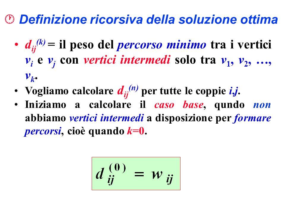 Definizione ricorsiva della soluzione ottima d ij (k) = il peso del percorso minimo tra i vertici v i e v j con vertici intermedi solo tra v 1, v 2, …