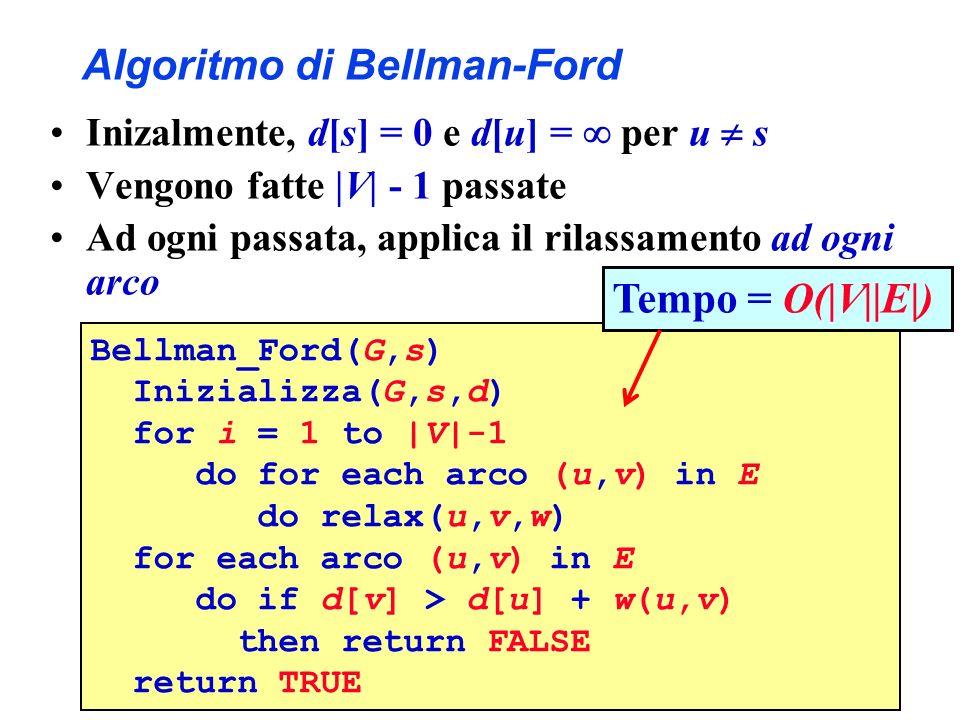 Algoritmo di Bellman-Ford Inizalmente, d[s] = 0 e d[u] = per u s Vengono fatte  V  - 1 passate Ad ogni passata, applica il rilassamento ad ogni arco B