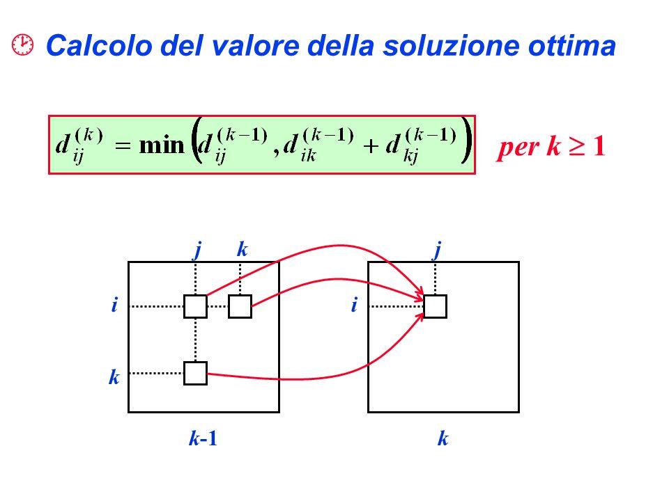 Calcolo del valore della soluzione ottima jk i k k-1 j i k per k 1