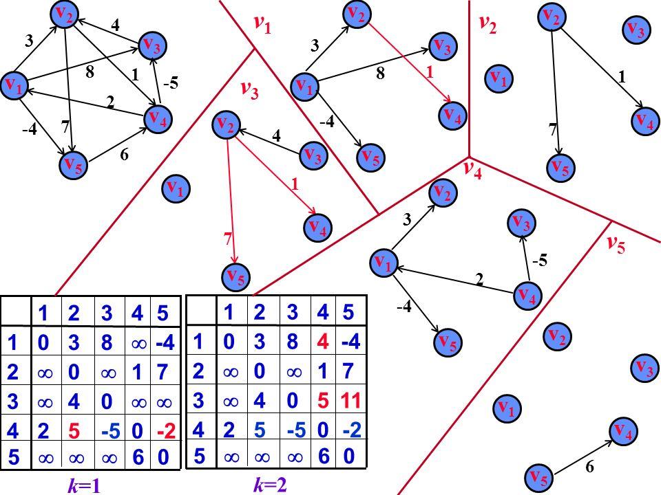 v1v1 v2v2 v3v3 v4v4 v5v5 2 4 6 -5 8 3 7 1 0 524 04 3 1 0 2 8301 4321 k=1 -2 7 -4 5 6 50 v1v1 v3v3 v4v4 2 -5 v2v2 3 v5v5 -4 0-5524 504 3 1 0 2 48301 43