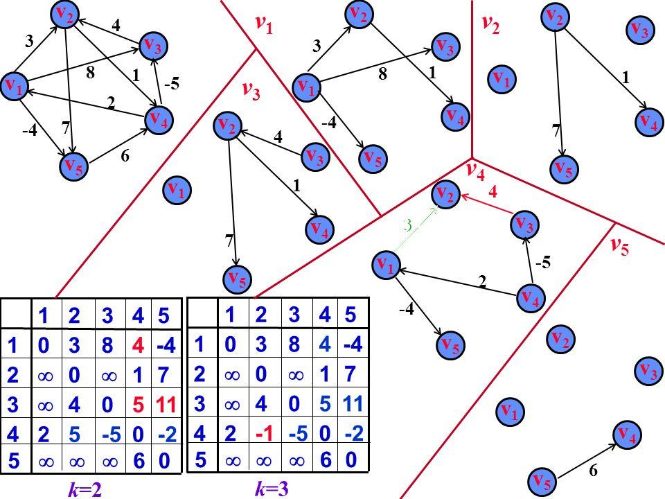 -5 v1v1 v2v2 v3v3 v4v4 v5v5 2 4 -4 6 8 3 7 1 0-5524 504 3 1 0 2 48301 4321 k=2 -2 11 7 -4 5 6 50 v1v1 v3v3 8 v2v2 3 v5v5 -4 v4v4 1 v2v2 v3v3 4 v5v5 7