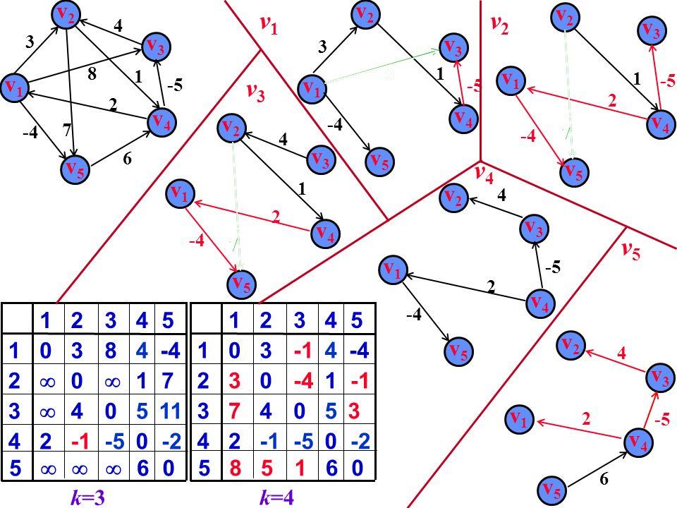 v1v1 v2v2 v3v3 v4v4 v5v5 2 4 -4 6 8 3 7 1 v1v1 v3v3 8 v2v2 3 v5v5 v4v4 1 v2v2 v4v4 v5v5 7 1 v1v1 v3v3 v4v4 v5v5 6 v1v1 v2v2 v3v3 0-524 504 3 1 0 2 483