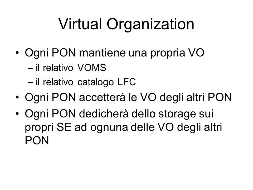 Virtual Organization Ogni PON mantiene una propria VO –il relativo VOMS –il relativo catalogo LFC Ogni PON accetterà le VO degli altri PON Ogni PON dedicherà dello storage sui propri SE ad ognuna delle VO degli altri PON